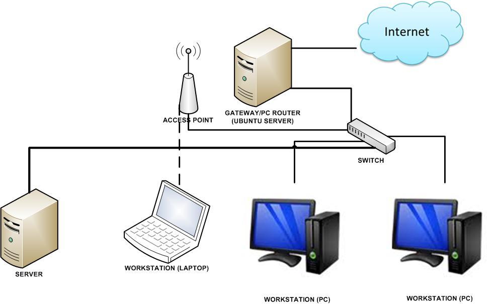 Mengadminstrasi Server dalam Jaringan